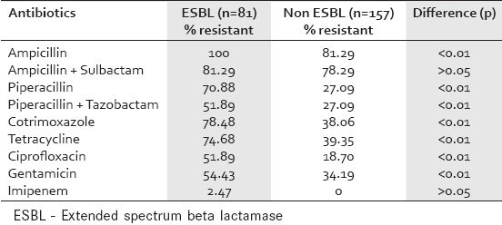 Table 4 :Antibiotic susceptibility pattern of ESBL and non-ESBL isolates