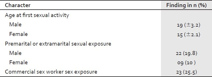 Table 2 :Self-reported sexual practices information