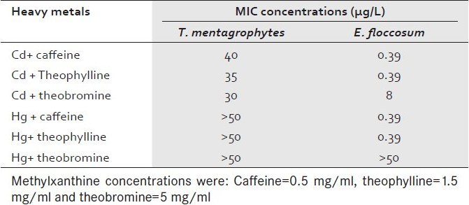 Table 1 :MIC of cadmium and mercury in isolated dermatophytes after mixing with methylxanthines