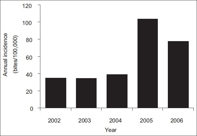 Figure 1: Total annual incidence of cases of humans being bitten by animals during the five-year period from 2002 to 2006