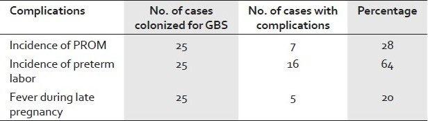 Table 3: Incidence of complication following GBS genitourinary tract colonization during pregnancy