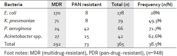 Table 2 :Distribution of MDR and PDR isolates amongst gram-negative bacteria
