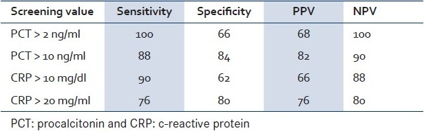Table 4: Sensitivity, specificity, positive, and negative predictive values (%) of admission PCT and CRP values for bacterial meningitis patients