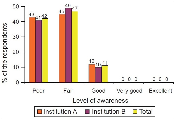 level of awareness on the effects Effective hiv prevention education and awareness  and the effects at the socio-economic developmental level 22 effects of education at the individual level.
