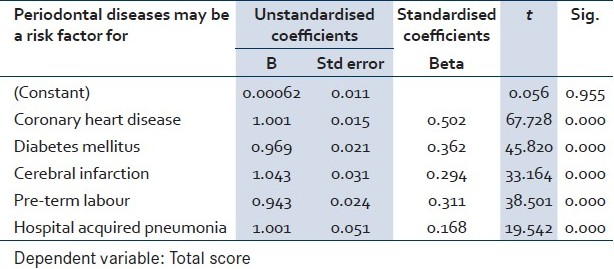 Table 3: Multivariate analysis for questions whether periodontal disease may be a risk factor systemic diseases