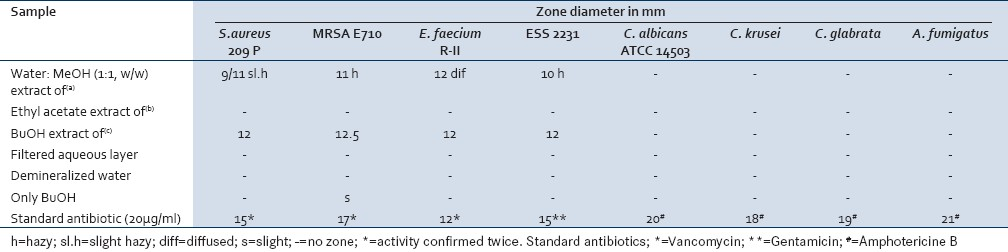 Table 4: Anti-infective activity of extracts of PPV-WK106001