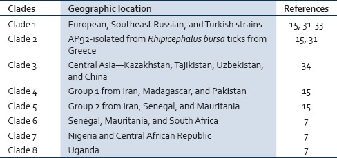 Table 2: Clades of Crimean Congo hemorrhagic fever virus and their geographic distribution