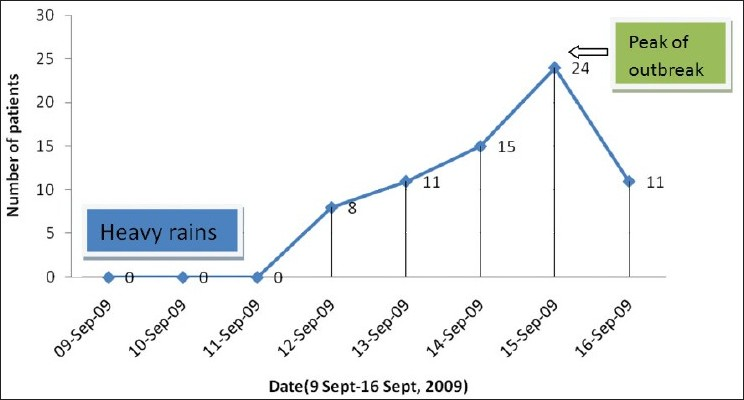 Figure 2: Epidemic curve of an outbreak of acute diarrheal disease