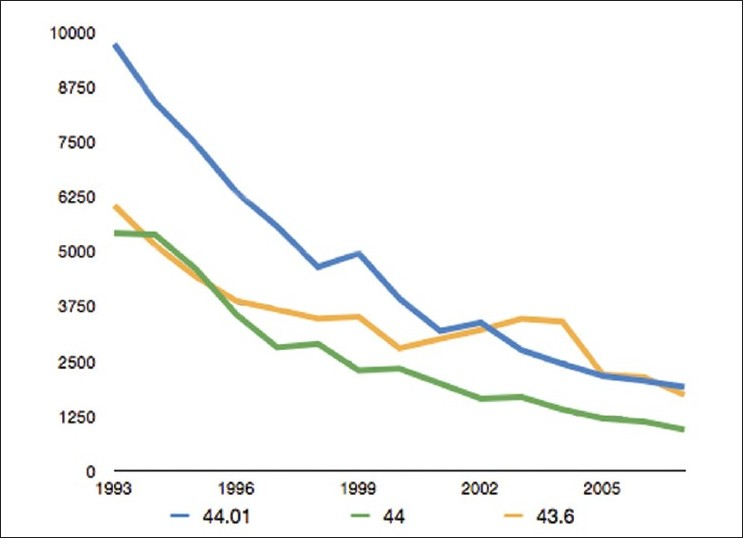 Figure 2: Time trends in incidence rates for selected diagnosis (1993-2007) according to ICD-9 CM code