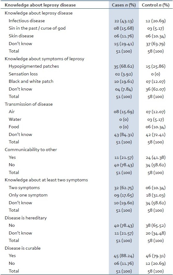 Table 2: Knowledge about leprosy as a disease among leprosy cases and controls