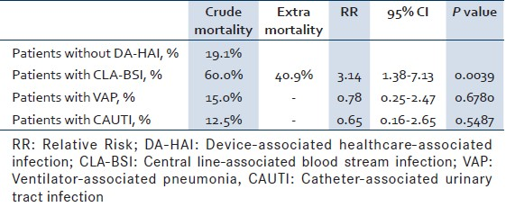 Table 3: Excess mortality of patients with device-associated infections from 11/2007 to 03/2010