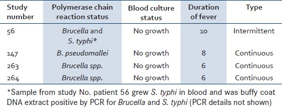 Table 3: Polymerase chain reaction findings in 301 cases of pyrexia of unknown origin