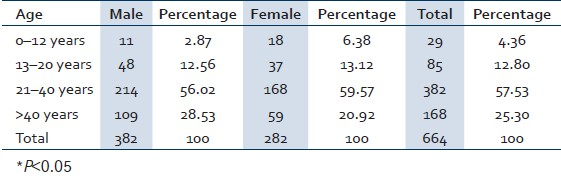 Table 1: Age and sex wise distribution of the HBs Ag positive cases in Sabarkantha district, Gujarat province, India, January 2009 to August 2009