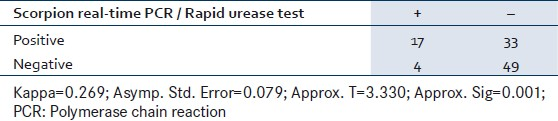 Table 2: Agreement rate between rapid urease test and Scorpion real-time PCR results