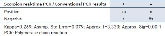 Table 3: Agreement rate between conventional PCR and Scorpion real-time PCR