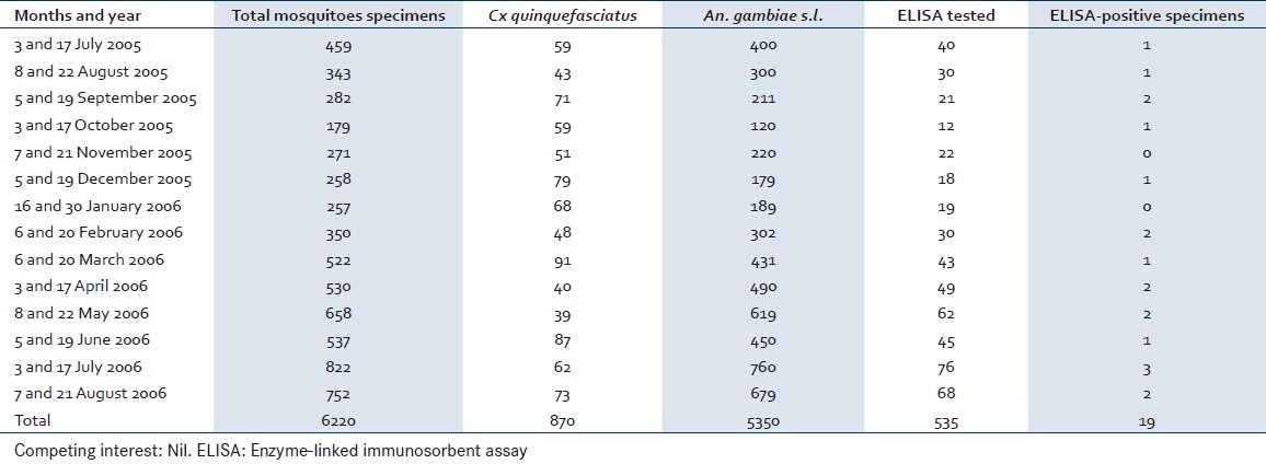 Table 1: <i>An. gambiae s.l.</i> densities and circumsporozoite protein ELISA results throughout the study period