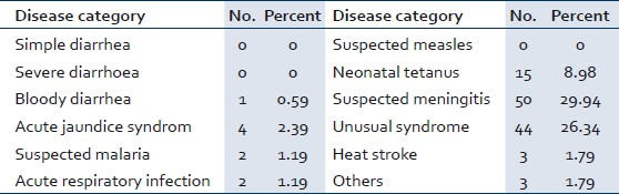 Table 2: Disease categories with case definitions difficult to understand (<i>n</i> = 167)