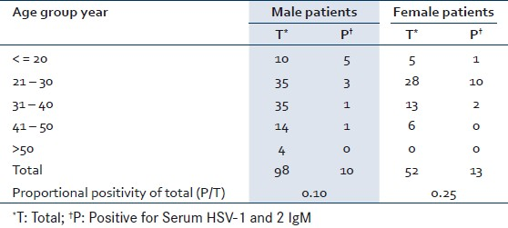 Serum HSV-1 and 2 IgM in sexually transmitted diseases