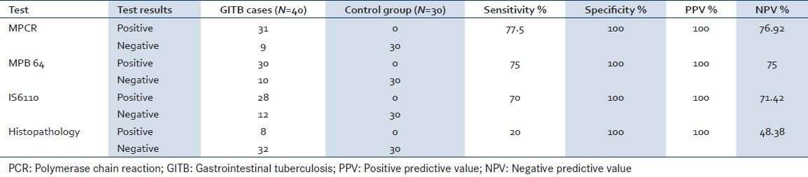 Table 2: Sensitivity and specificity of multiplex PCR compared to other tests for diagnosis of GITB
