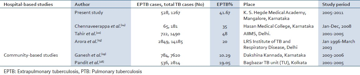 Table 5: Comparison of the number of PTB and EPTB cases in India by various studies