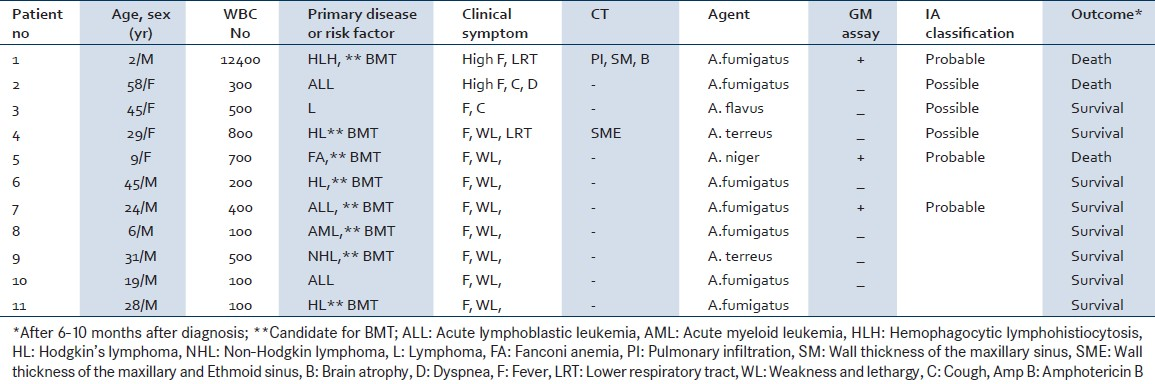 Table 2: Demographic characteristics and clinical data of eleven PCR positive patients with probable or possible IA