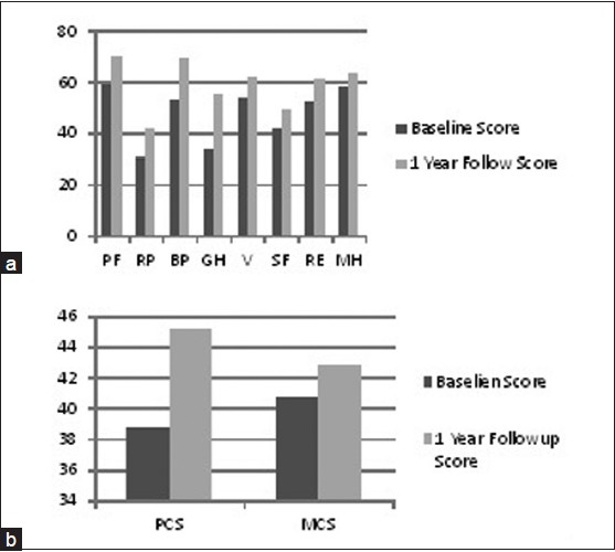 Figure 1: (a) Comparison of eight health domains of MOS SF-36 at baseline and 1 year follow up. PF = physical functioning, RP = role physical, BP = bodily pain, GH = general health V = vitality, SF = social functioning, RE = role emotional, MH = mental health. (b) Comparison of Physical Composite summary (PCS) and Mental Composite Summary (MCS) at baseline and 1 year follow up