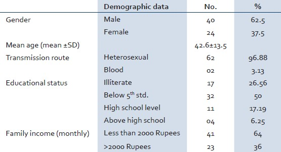 Table 1: Sociodemographic characteristics (n=64)