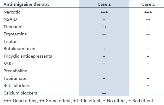 Table 1: The effect of common anti-migraine therapy