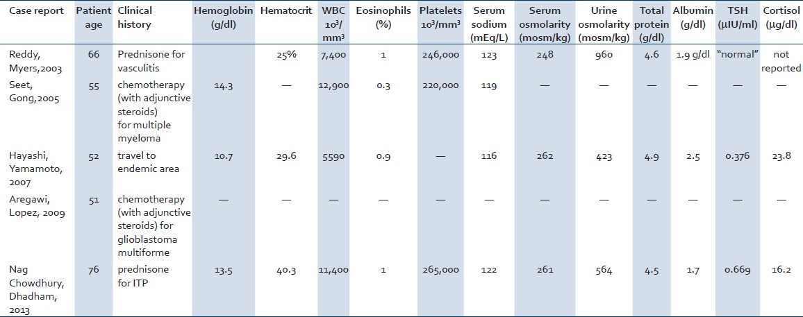 Table 2: Comparison of laboratory examination results of patients in previously reported cases