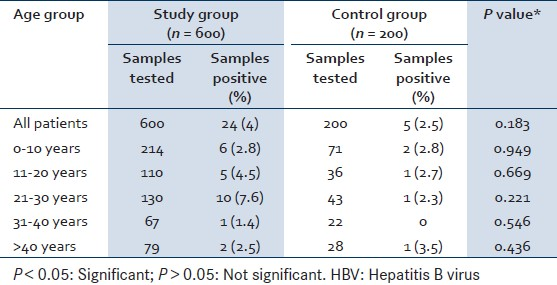 Table 1: Age wise seropositivity of HBV in study and control group