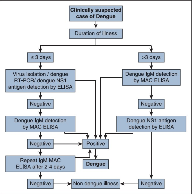 Figure 2: Algorithm for laboratory diagnosis of clinically suspected dengue cases in endemic setting