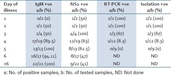 Table 1: Day wise positivity of different diagnostic tests for dengue viral infection