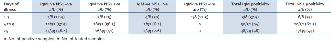 Table 2: Dengue IgM antibody and NS1antigen positivity during different period of dengue viral