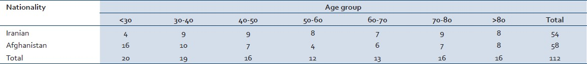 Table 1: Distribution of age-national patients