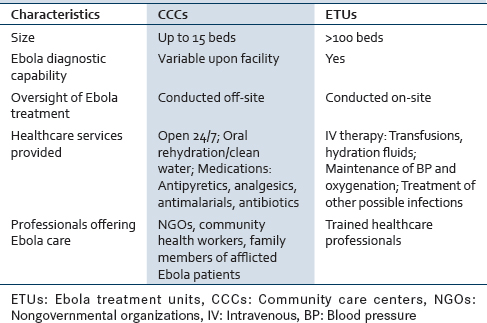Table 1: Comparison between ETU and CCC<sup>[28,31,32] </sup>