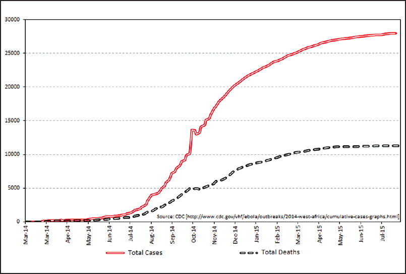 Figure 1: Total cases (red line) versus total deaths (black line) as reported by the World Health Organization between March 22, 2014 and August 19, 2015 (data reported for Guinea, Liberia, and Sierra Leone)