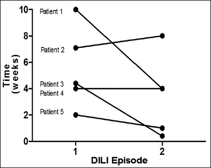 Figure 3: Time to tuberculosis drug-induced liver injury in individuals who experienced recurrence following re-challenge. Median time to the first episode of drug-induced liver injury was no different from the median time to the recurrence (4.40 weeks [interquartile range: 3.0-8.6] vs. 4.00 weeks [interquartile range: 0.70-6.0], <i>P</i> = 0.2904 by Mann-Whitney U-test)