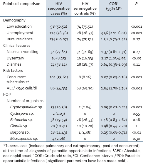 Table 1: Demographical, clinical, and biochemical comparison among HIV-seropositive patients and HIV-seronegative controls