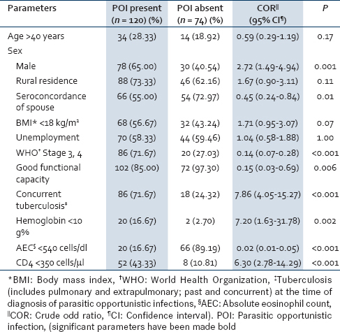 Table 4: Demographical, clinical, and biochemical comparison among HIV-seropositive patients with parasitic opportunistic infections and HIV-seropositive patients without parasitic opportunistic infections