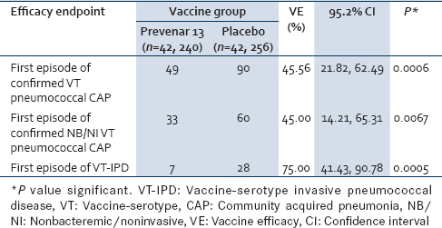 Table 4: Community-Acquired Pneumonia Immunization Trial results