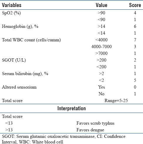 Table 4: Clinical Score to Differentiate Scrub Typhus and Dengue Score (Model 2)