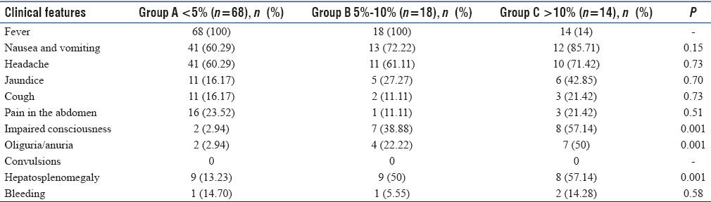 Table 2: Association between Parasite Density and Clinical Characteristics of 100 Studied Patients