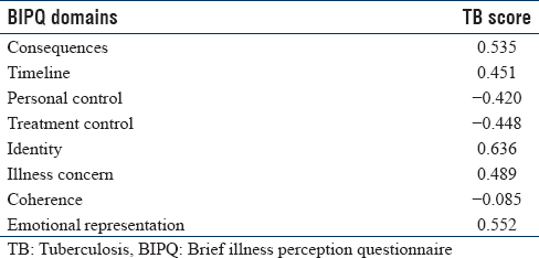 Table 2: Pearson Correlations of Brief Illness Perception Questionnaire With Tuberculosis Score in Patients With Pulmonary Tuberculosis