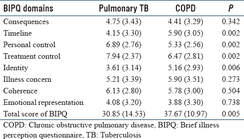 Table 4: Mean Scores of Brief Illness Perception Questionnaire in Pulmonary Tuberculosis and Chronic Obstructive Pulmonary Disease