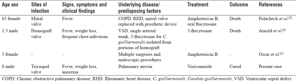 Table 1: Summary of Case Reports of Infective Endocarditis Due to <i>Geotrichum spp</i>