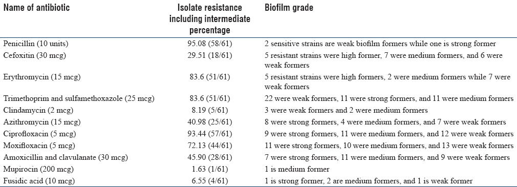 Table 4: Biofilm-forming ability of strains of different resistance pattern