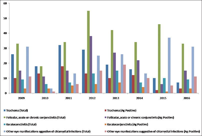 Figure 2: Graph showing <i>C. trachomatis</i> antigen positivity in patients with different clinical diagnosis from the year 2009 to 2016