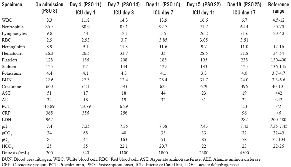 Table 1: Laboratory findings in the patient with hemorrhagic fever with renal syndrome and hantavirus cardiopulmonary syndrome in the Intensive Care Unit