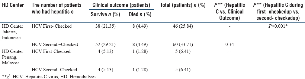 Table 1: The number of hemodialysis patients who had hepatitis C and the correlation with the clinical outcome among diabetic/hypertensive patients who underwent hemodialysis in a hemodialysis center, Jakarta, Indonesia, and Penang, Malaysia