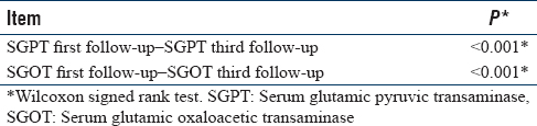Table 5: Correlation between the first follow-up and third follow-up of serum glutamic pyruvic transaminase and serum glutamic oxaloacetic transaminase among hemodialysis patients who had died in the last 5 years in a hemodialysis center, Jakarta, Indonesia